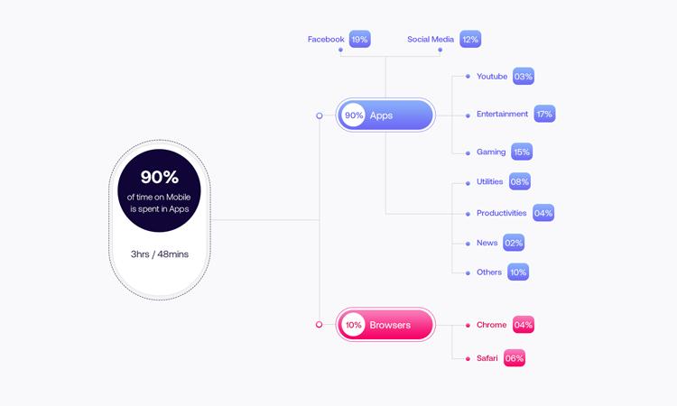 Right App Development Framework